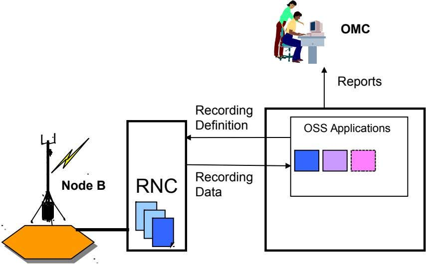 OMC Reports Recording Definition OSS Applications Recording Node B RNC Data