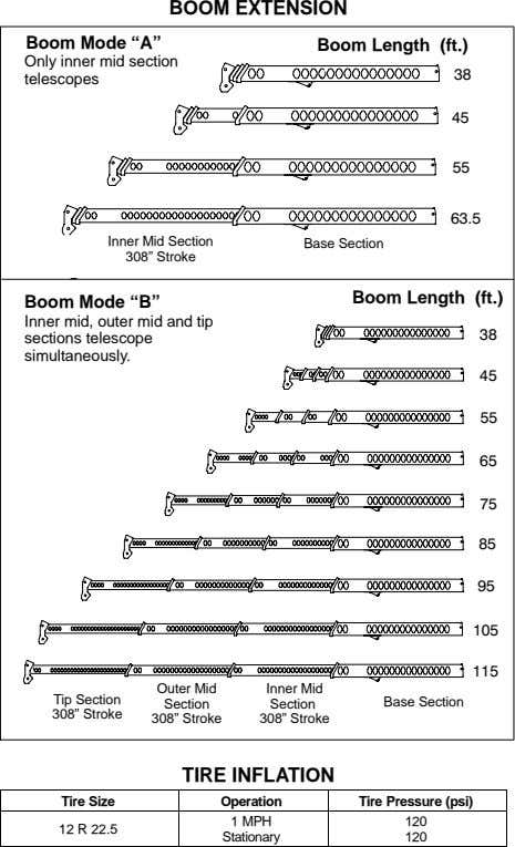 "BOOM EXTENSION Boom Mode ""A"" Boom Length (ft.) Only inner mid section telescopes Inner Mid"