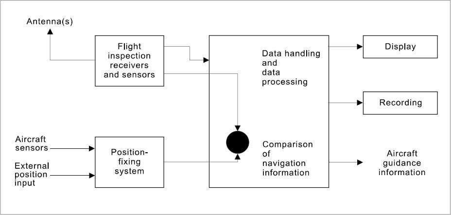 compromise taking into account airworthiness constraints. Figure I-1-1. Block diagram fo r flight inspection equipment
