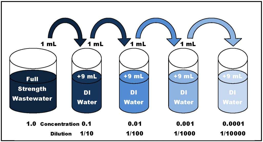 H oW can My WasteWater Have a BoD of 1,500 Mg /L WHen cLean Water at