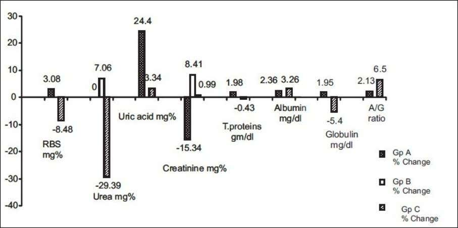 Effect on serum- biochemical parameters in Group A, B and C
