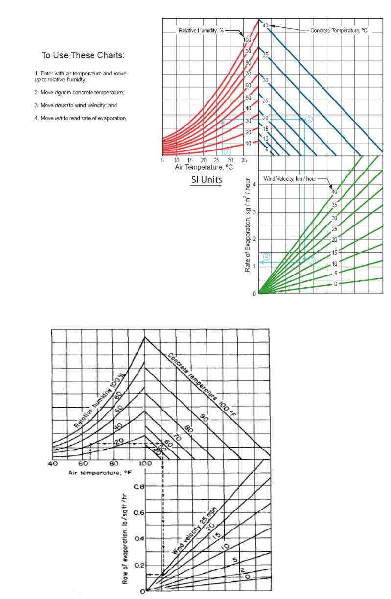 Figure 2: Nomograph for estimating the rate of evaporation of water from a concrete surface