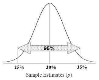 ( Z , P and d ) before we start calculating the sample size. Figure 2