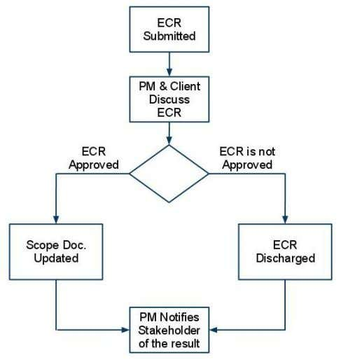 Figure 2 – ECR Process Any major change to the scope of a project requires