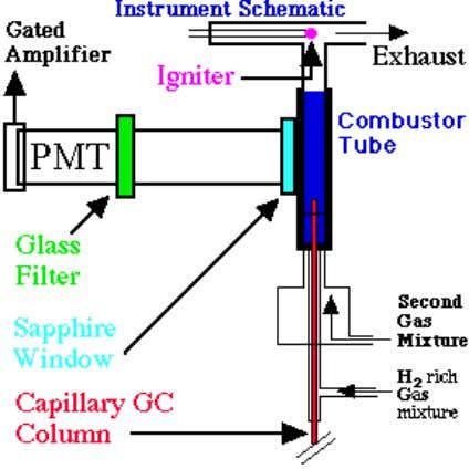others. Schematic of the pulsed flame photometric detector As this instrument's schematic diagram above shows, the