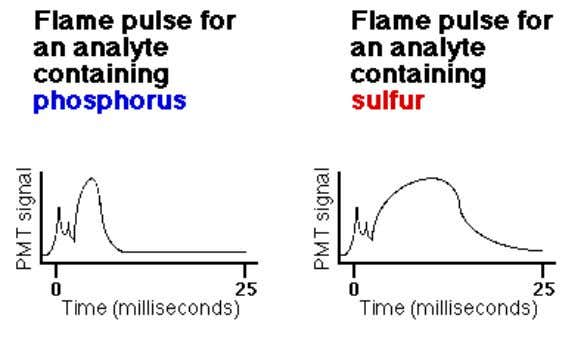 for different element containing analytes. Flame pulse plots for analytes containing sulfur (right) or phosphorus (left)
