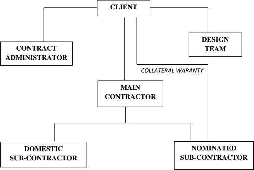 CLIENT DESIGN CONTRACT TEAM ADMINISTRATOR COLLATERAL WARANTY MAIN CONTRACTOR DOMESTIC NOMINATED SUB-CONTRACTOR