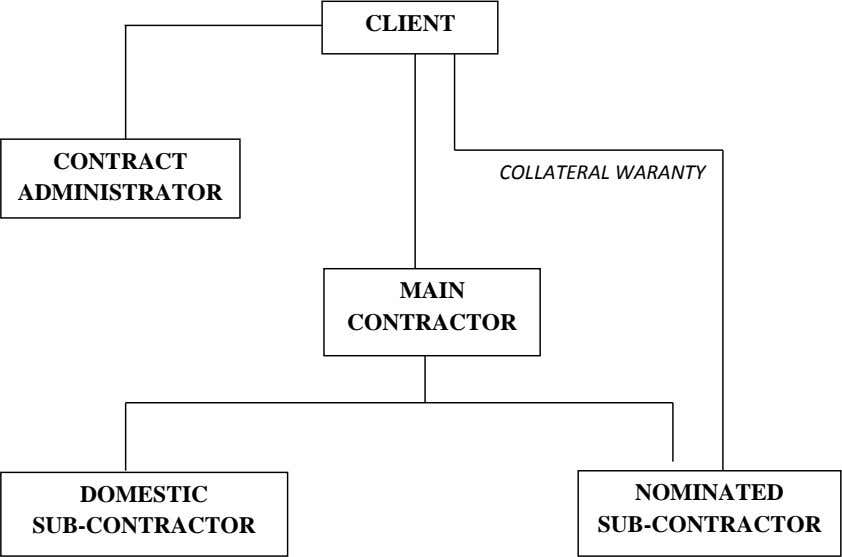 CLIENT CONTRACT COLLATERAL WARANTY ADMINISTRATOR MAIN CONTRACTOR DOMESTIC NOMINATED SUB-CONTRACTOR SUB-CONTRACTOR