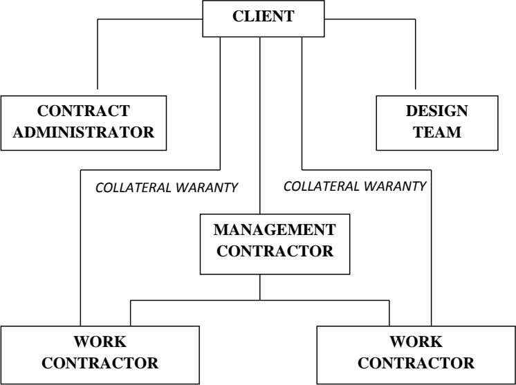 CLIENT CONTRACT DESIGN ADMINISTRATOR TEAM COLLATERAL WARANTY COLLATERAL WARANTY MANAGEMENT CONTRACTOR WORK WORK