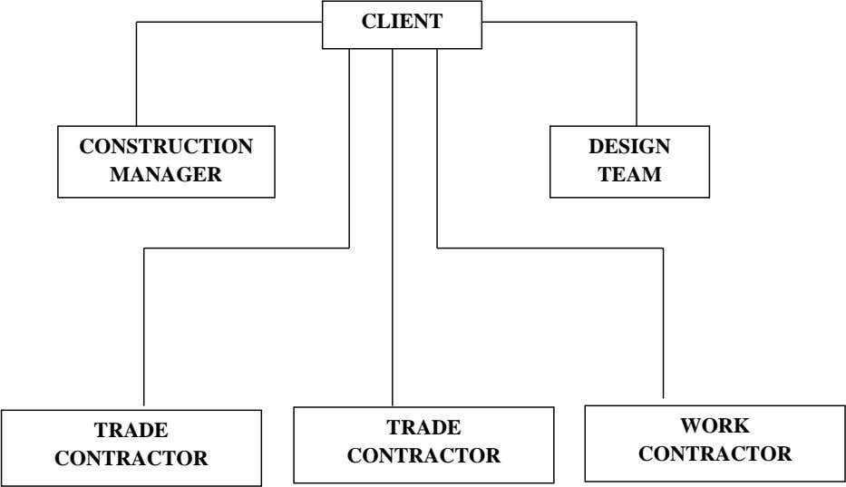 CLIENT CONSTRUCTION DESIGN MANAGER TEAM TRADE TRADE WORK CONTRACTOR CONTRACTOR CONTRACTOR