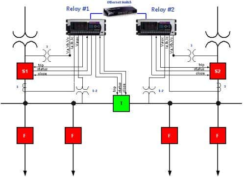 circuit breaker. Figure 7 shows the typical configuration. Fig. 7. Transfer Scheme Solution Using Two Protective