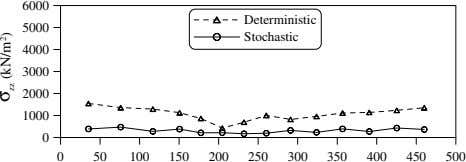 6000 Deterministic 5000 Stochastic 4000 3000 2000 1000 0 0 50 100 150 200 250 300