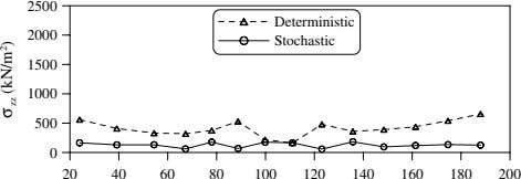 2500 Deterministic 2000 Stochastic 1500 1000 500 0 20 40 60 80 100 120 140 160