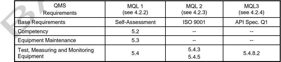 QMS MQL 1 MQL 2 MQL3 Requirements (see 4.2.2) (see 4.2.3) (see 4.2.4) Base Requirements