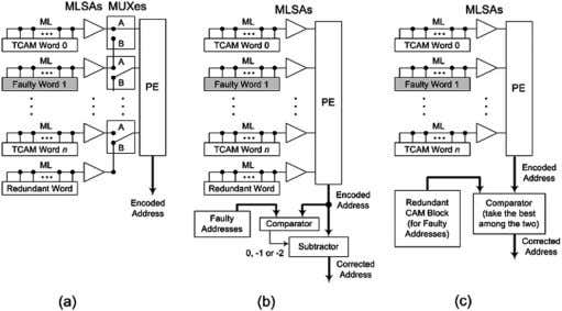 TECHNIQUES AND TEST METHODOLOGY FOR LOW-POWER TCAMS 585 Fig. 17. TCAM row redundancy. (a) Shift redundancy.