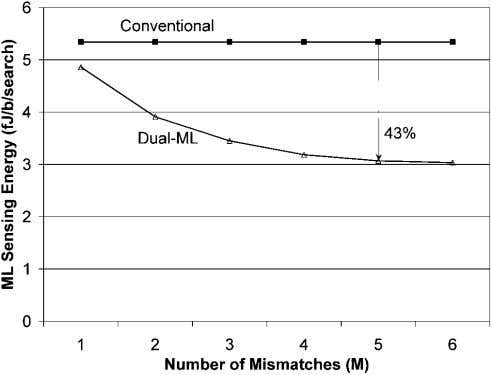 TECHNIQUES AND TEST METHODOLOGY FOR LOW-POWER TCAMS 577 Fig. 6. Average ML sensing energy of conventional-
