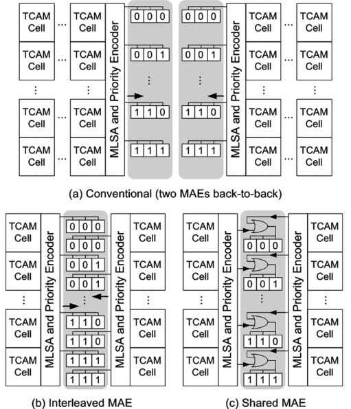 SCALE INTEGRATION (VLSI) SYSTEMS, VOL. 14, NO. 6, JUNE 2006 Fig. 11. MAE. higher effective TCAM