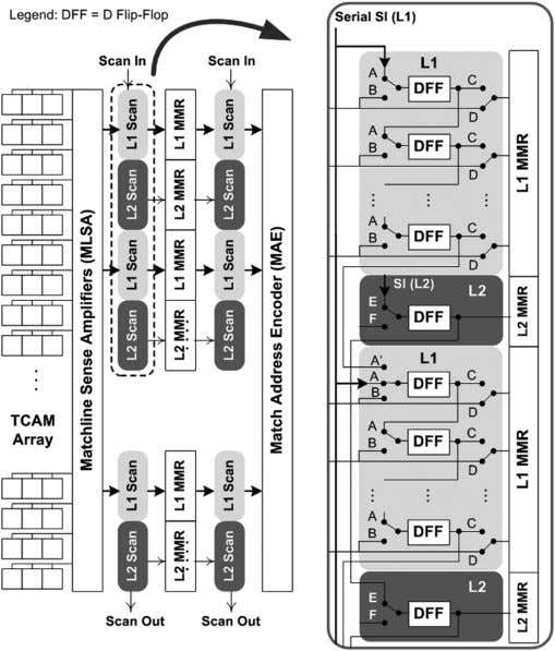 SCALE INTEGRATION (VLSI) SYSTEMS, VOL. 14, NO. 6, JUNE 2006 Fig. 13. Scan chains for MMR