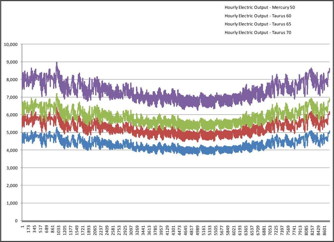 Hourly Electric Output - Mercury 50 Hourly Electric Output - Taurus 60 Hourly Electric Output -