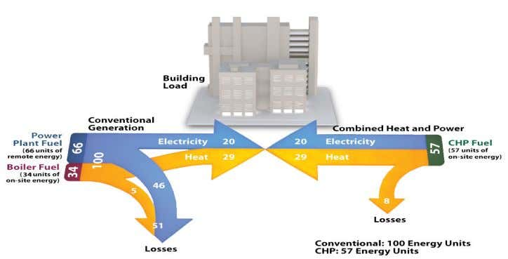 Combined Heat and Power Overview The combined heat and power (CHP) approach can provide chill water,