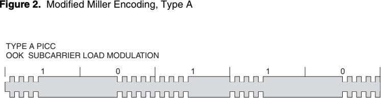 Figure 2. Modified Miller Encoding, Type A TYPE A PICC OOK SUBCARRIER LOAD MODULATION 1 0