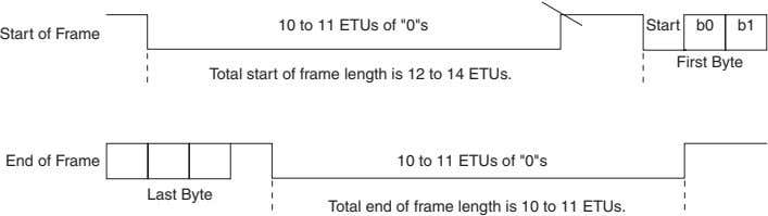 "10 to 11 ETUs of ""0""s Total start of frame length is 12 to 14 ETUs."