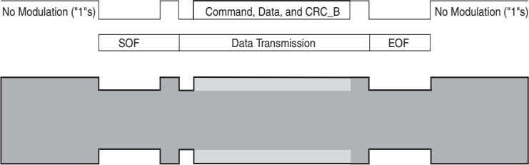 "No Modulation (""1""s) No Modulation (""1""s) SOF Command, Data, and CRC_B Data Transmission EOF"