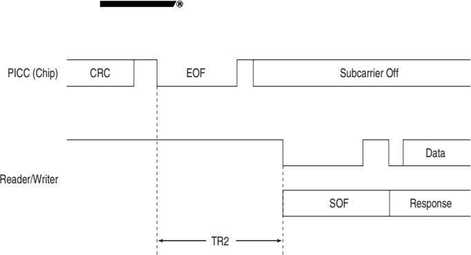PICC (Chip) CRC EOF Subcarrier Off Data Reader/Writer SOF Response TR2