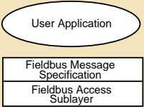 User Application Fieldbus Message Specification Fieldbus Access Sublayer