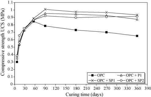 942 B. Ercikdi et al. / Journal of Hazardous Materials 179 (2010) 940–946 Fig. 1. Preparation