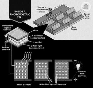 good electrical conductor, it is always made of metal [8]. Figure 1. Operating Solar Cell 2.2