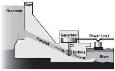 excess water from the reservoir during heavy rainfalls. Figure 3. Hydroelectricity Power Plant [15]. Hydroelectric