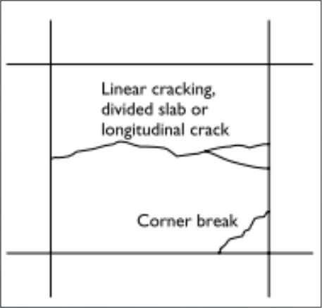 4. The typical crack patterns found in a URC pavement are corner breaks and longitudinal cracks.