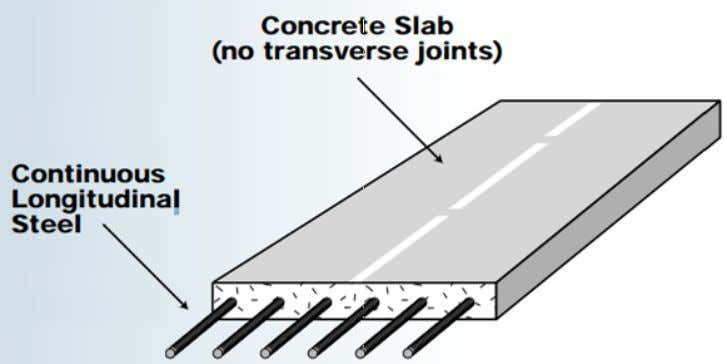 with steel rebars throughout its length. 2. Do not require any transverse contraction joints. 28/1/2015 11:08