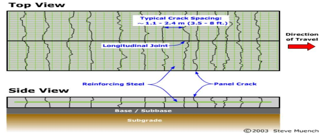 CRCP 1. 2. 3. 4. Crack Control: Reinforcing steel Joint Spacing: Not applicable. Reinforcing Steel: Typically
