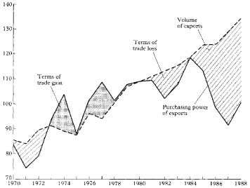Impact on Developing Countries 27 Fig. 2.1. terms of trade, 1970–88 ($ billion at 1980 prices).
