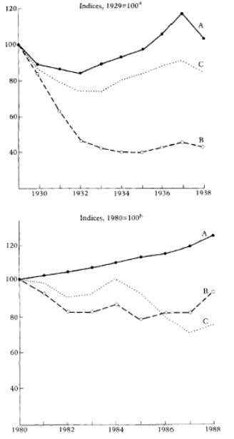 28 Commodity Crisis and Developing Countries Line A = volume of commodity exports; lin e B