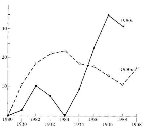 the 1980 level), the position was sharply reversed in the Fig. 2.3. Terms of trade losses