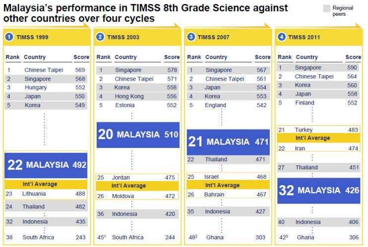 rank and score, to below the international average in 2011. Figure 1. Malaysian student performance in