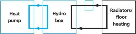 Radiators/ Heat Hydro floor pump box heating