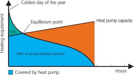 Coldest day of the year Heat pump capacity Equilibrium point 10% 90% of annual heating