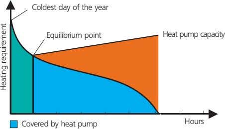 Coldest day of the year Equilibrium point Heat pump capacity Hours Covered by heat pump