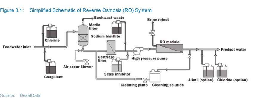 Figure 3.1: Simplified Schematic of Reverse Osm osis (RO) Sy stem Source: D esalData