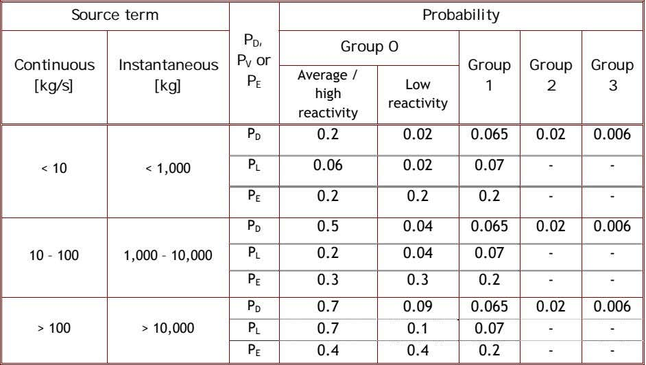 Source term Probability P D , P V or Group 0 Continuous Instantaneous Group Group