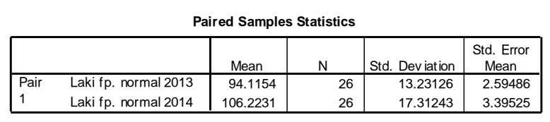 Paired Samples Statistics Std. Error Mean N Std. Dev iation Mean Pair Laki fp. normal