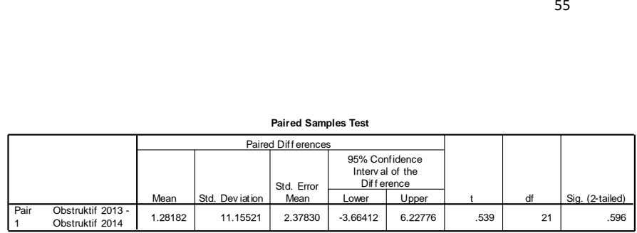 55 Paired Samples Test Paired Diff erences 95% Confidence Interv al of the Dif f