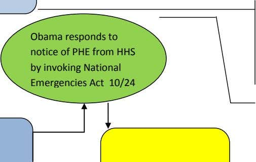 Obama responds to notice of PHE from HHS by invoking National Emergencies Act 10/24