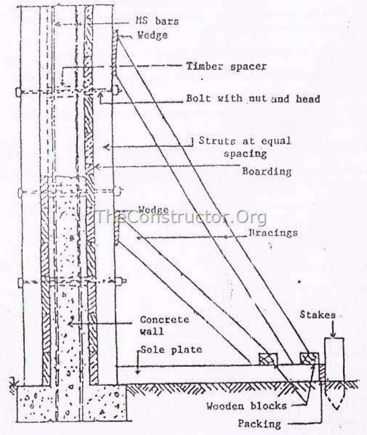 Figure 6: Timber formwork for RCC wall Table: Period of Removal of Formwork S. No. Description