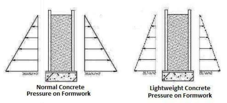 Once concrete hardens it cannot exert more pressure on the forms even though liquid concrete continues
