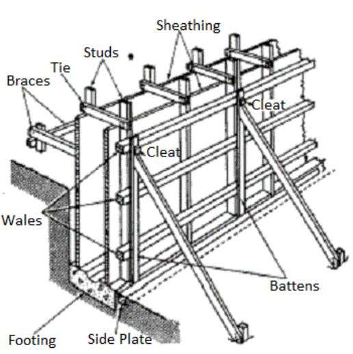 Fig: Components of a Wall Formwork Floor Forms – Formwork for construction of RCC Slabs Formwork